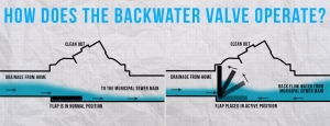 how does the backwater valve operate?